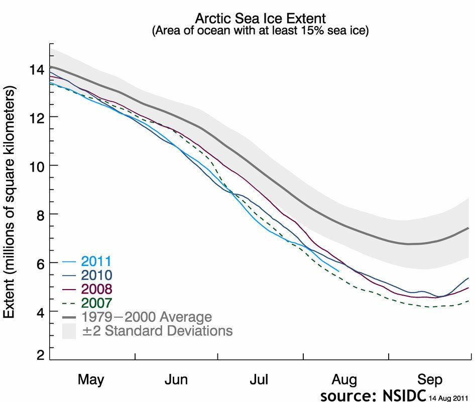 Graph showing the Arctic Sea Ice Extent 2007-2011