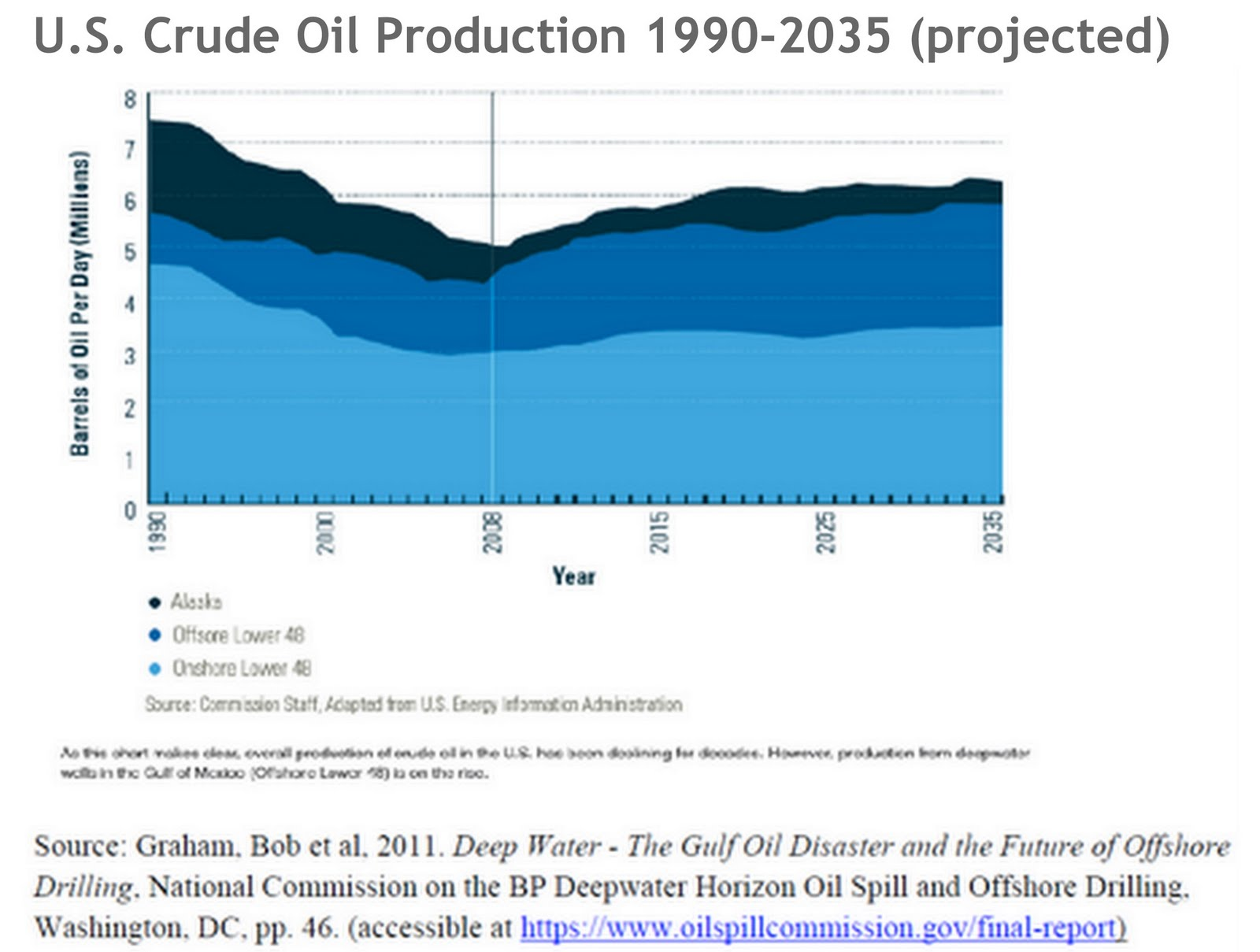 Graph indicating the U.S. Crude Oil Production 1990-2035
