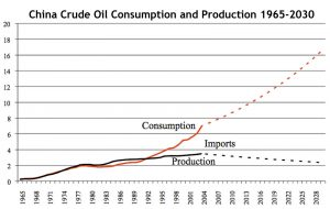 Chart indicating China's crude oil consumption 1965-2030