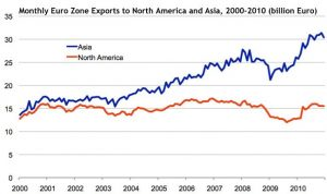 Chart showing the monthly Euro zone exports to North America Asia 2000-2010