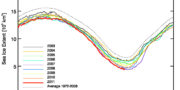 Arctic Sea Ice Extent Reaches New Historic Minimum