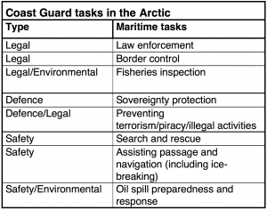 Table showing coast guard tasks in the Arctic
