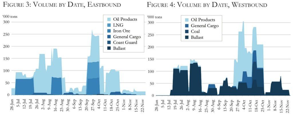 Volume by date-NSR-2013