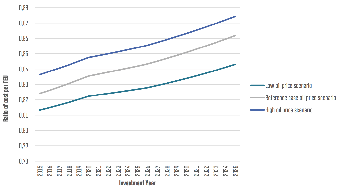 The graphic shows the cost ratio for the period from 2015 until 2035 between a 8,000 TEU ice-strengthened vessel compared to an 8,000 TEU open-water vessel. A ratio of 1 would mean that costs are equal, a ratio below 1 signifies that the open-water vessel results in lower costs. The graph shows how under a higher oil price scenario the NSR becomes more competitive.