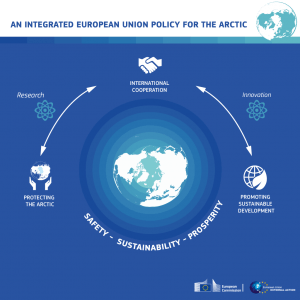 Infographic EU Joint Communication Arctic Policy 2016