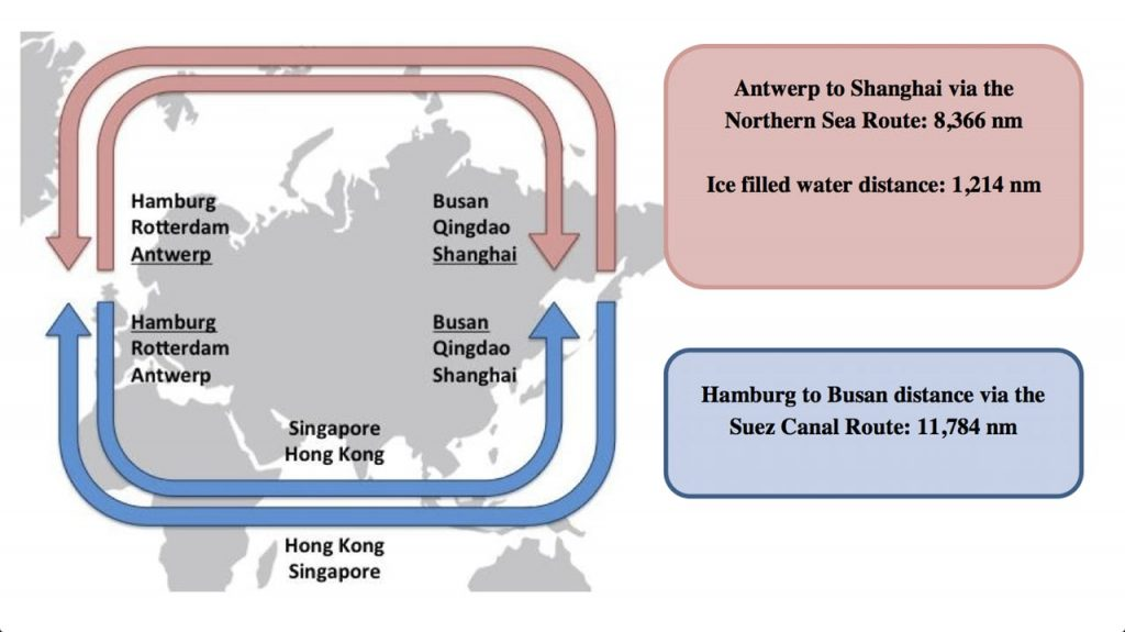 Graph on Arctic shipping potential