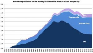 Graph of petroleum production in Norway